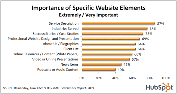 Chart of the Week: What Buyers Want from Your Website