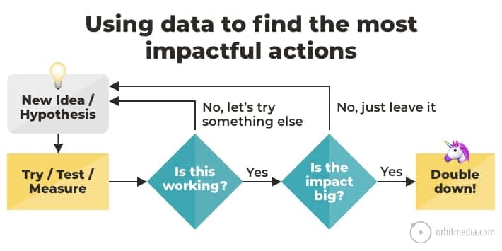 Data-Driven Empathy: 7 Charts That Show How to Make Smart Marketing Decisions