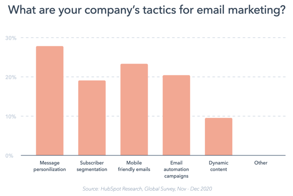 24 Data-Backed Reasons to Personalize Your Marketing