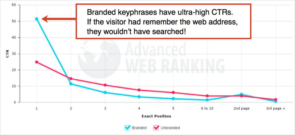 Find All Your Branded Keywords In Seconds (Plus 13 Tips for Brand Query SEO)