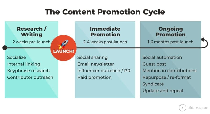 How to Promote an Article: 76 Content Promotion Strategies for Blog Content