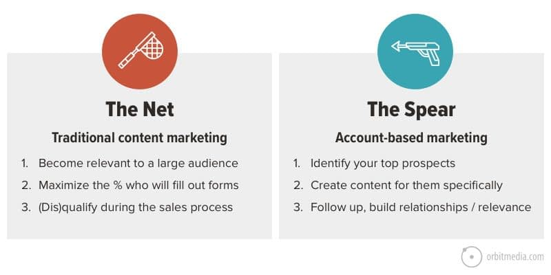 Account-Based Content Marketing in 9-Steps (ABM for Content Marketers)