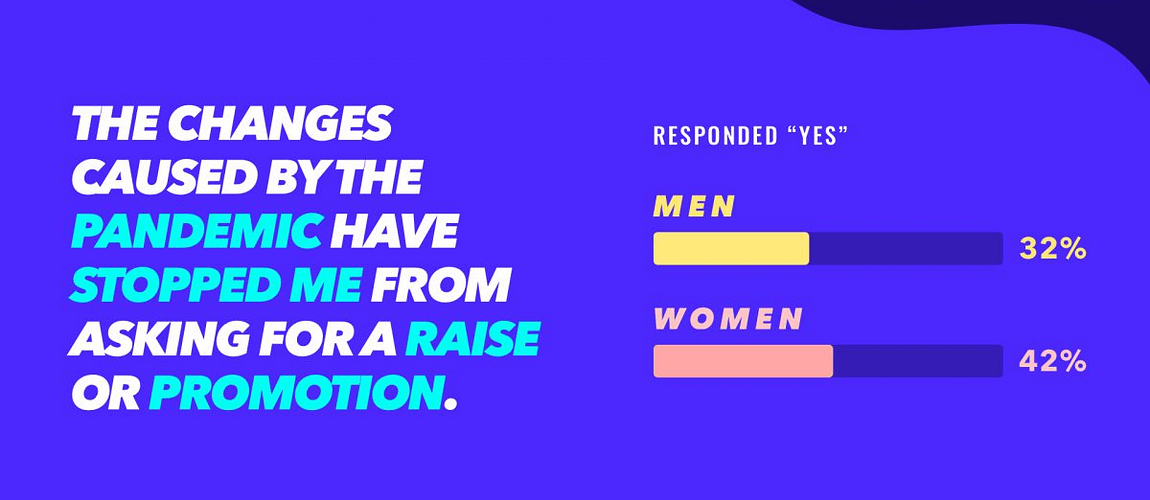 Fewer Women Than Men Asked For Raises During COVID-19, Especially in Marketing [New Research]
