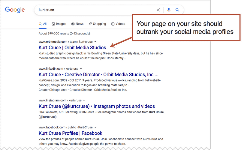 How to Improve Your Personal SEO: 5 Tips for Personal Branding within Search Results