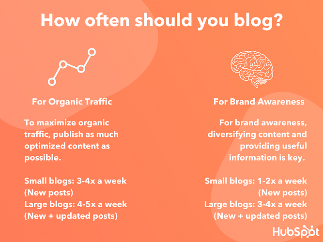 7 Tips for Making Dull Blog Topics Interesting, According to Our Blog Team