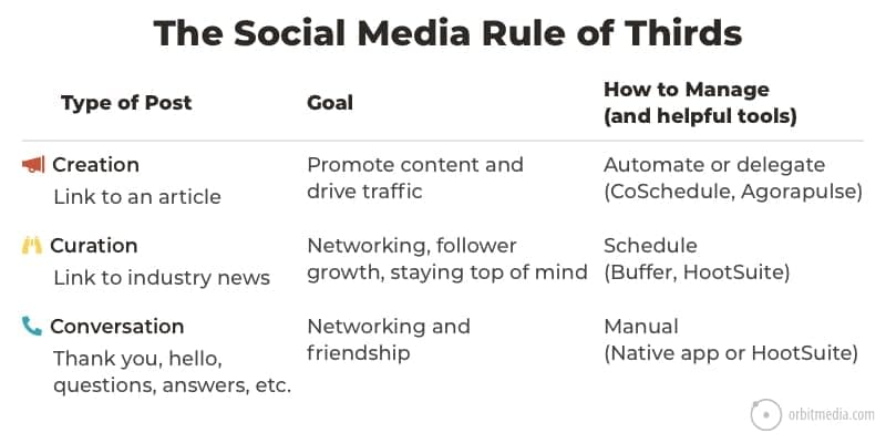 The Social Media Rule of Thirds and 3 Best Practices for Social Media Management