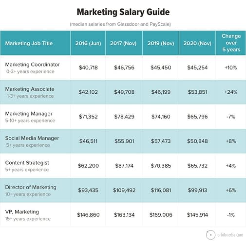 Marketing Salaries in 2020: Salary Trends (and Job Descriptions) for the Top 7 Marketing Positions