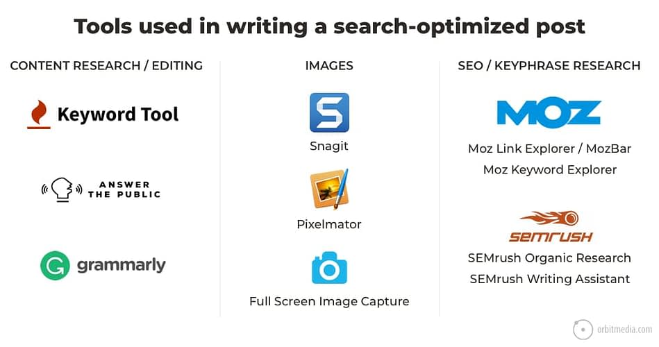 How to Write a Blog Post That Ranks High: 13 Steps for Writing SEO Articles (plus, high-speed video)