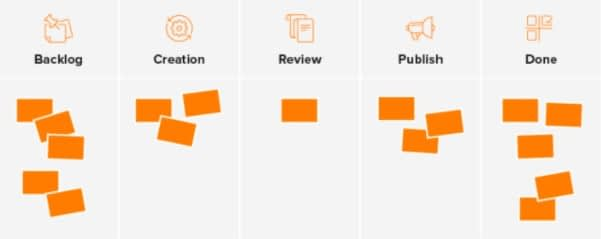 How to Get Started with Agile Marketing [+ Examples]