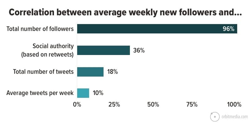 How to get more Twitter Followers: 10 Semi-Legit Ways to Grow Your Following Fast