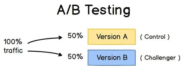 How to Do A/B Testing: A Checklist You'll Want to Bookmark