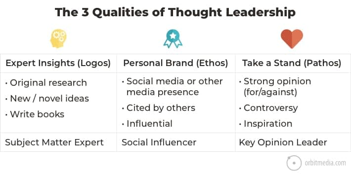 What is Thought Leadership Marketing? A New Definition for Marketers Based on Research