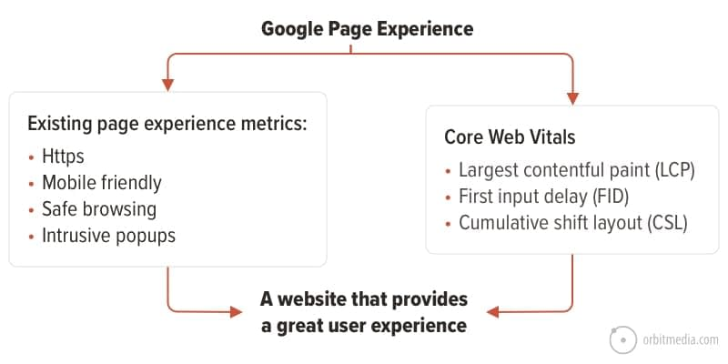 What are Core Web Vitals? 6 Ways to Optimize Your Website for the Page Experience Update