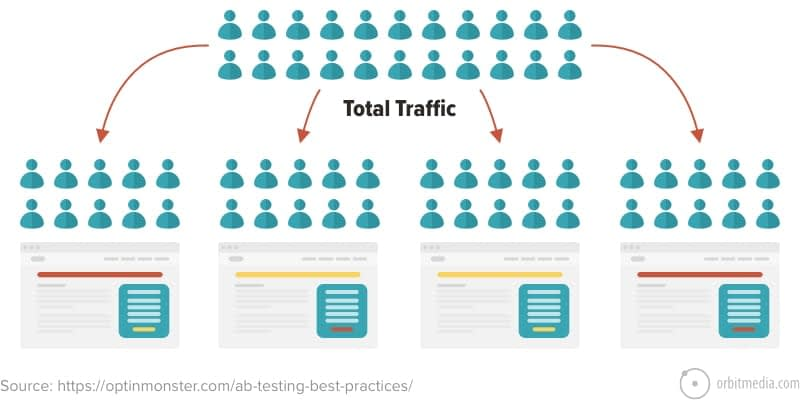 Multivariate and A/B Testing – A crucial component to website success