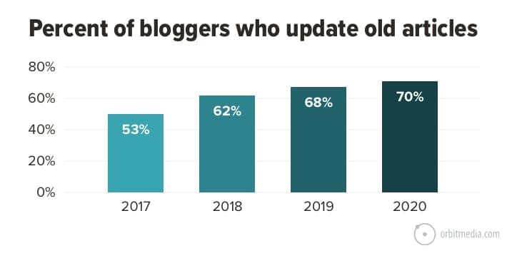 Updating Content for SEO: How to Teach Your Old Blog New Tricks (plus, 3 examples with ranking data)