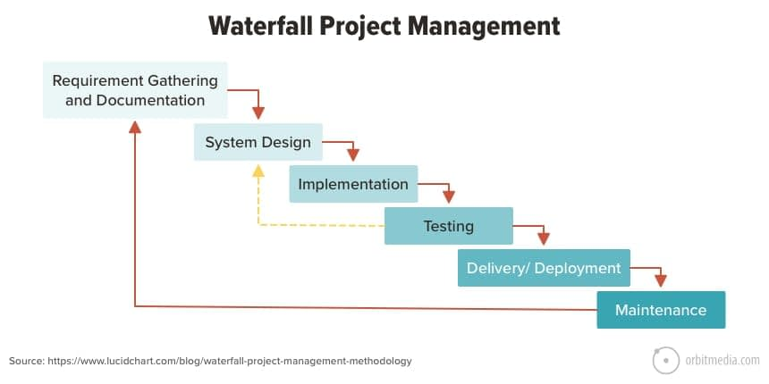 3 Project Management Methodologies That Will Help Organize Your Marketing Team's Workflows