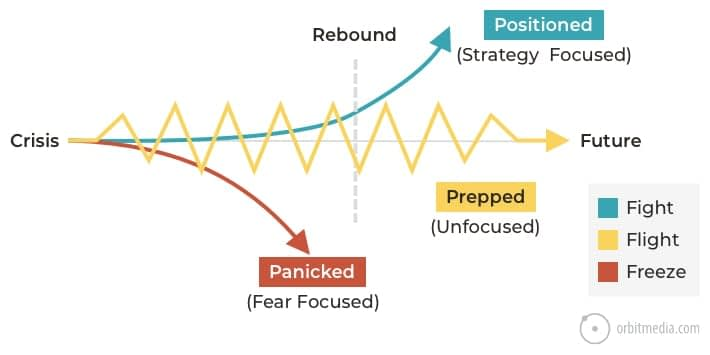 26 Ways to Get Ready for the Rebound: A Playbook for What to Do Right Now