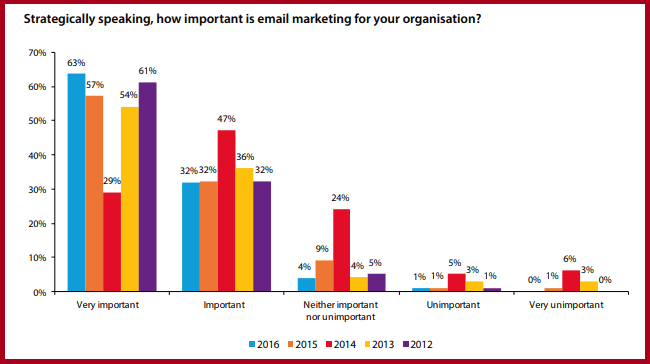 13 Email Marketing Mistakes to Avoid for Better Engagement
