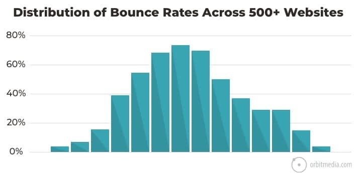 What's a Good Bounce Rate? We Asked 500+ Analytics Accounts. Here's the Average Bounce Rate for Websites.