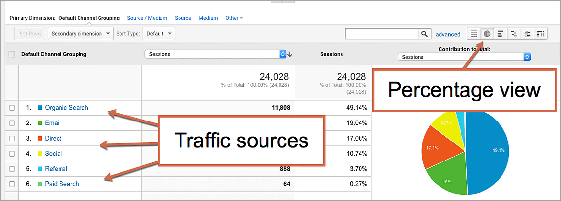 How to Understand Your Website Traffic Sources (Plus, 18 Tips to Increase Website Traffic)