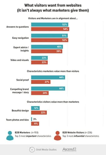 What Do Website Visitors Want? It's Not What B2B Brands Are Giving Them [New Research]
