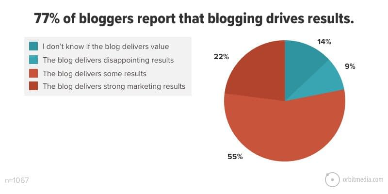 New Blogging Statistics: Survey of 1067 Bloggers Shows Which Content Strategies are Working in 2021