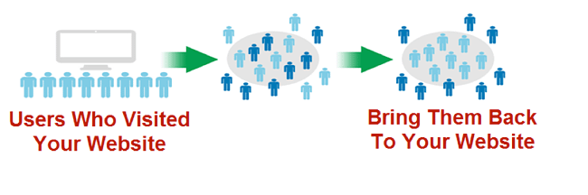 How to Design Content Remarketing Campaigns That Actually Work