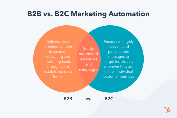 B2C Marketing Automation and 5 Top Software Tools to Power It