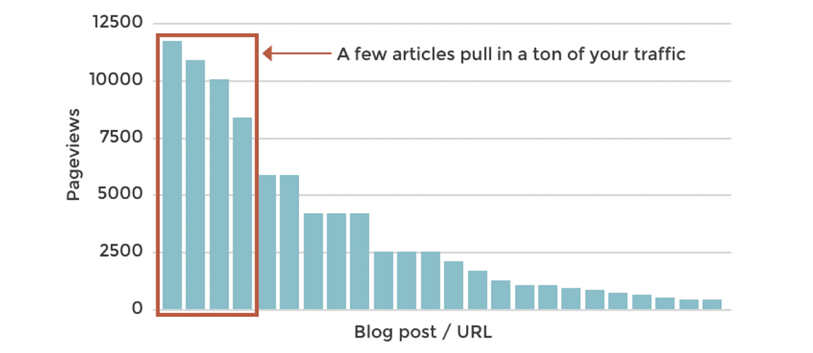 Web Content Best Practices: Our 22-Point Checklist for Publishing High-Performance Articles