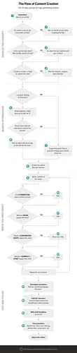The Entire Content Creation Process in 17 Steps and a Single Flowchart