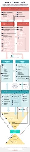 How to Generate Leads: 40 Effective Tips for Lead Generation [Infographic]
