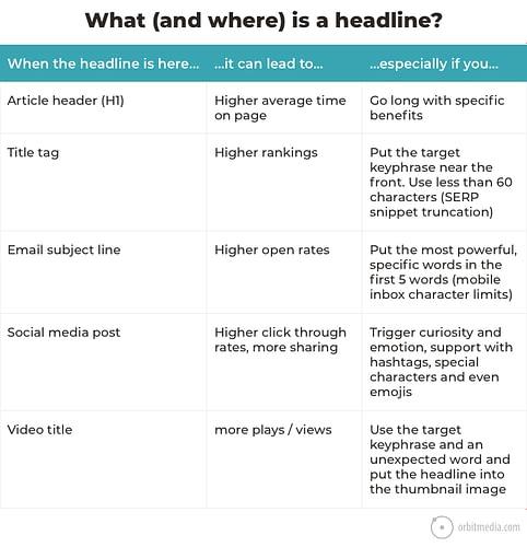 How to Write Great Headlines: 21 Creative Headline Examples
