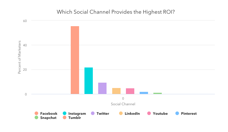 2020 Social Media Trends, According to HubSpot's Social Media Professor