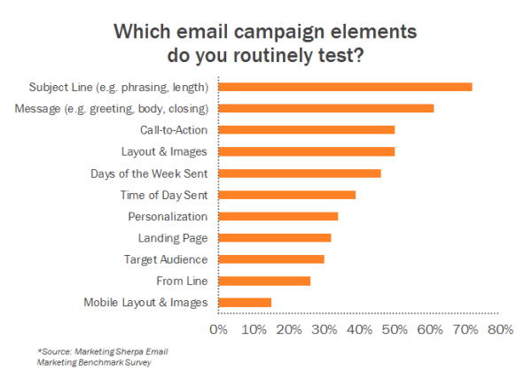 5 Email Testing Tools to Try (& What to Test on Them)