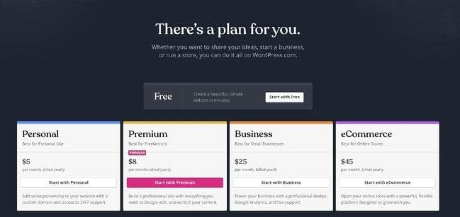 How to Use WordPress: Ultimate Guide to Building a WordPress Website
